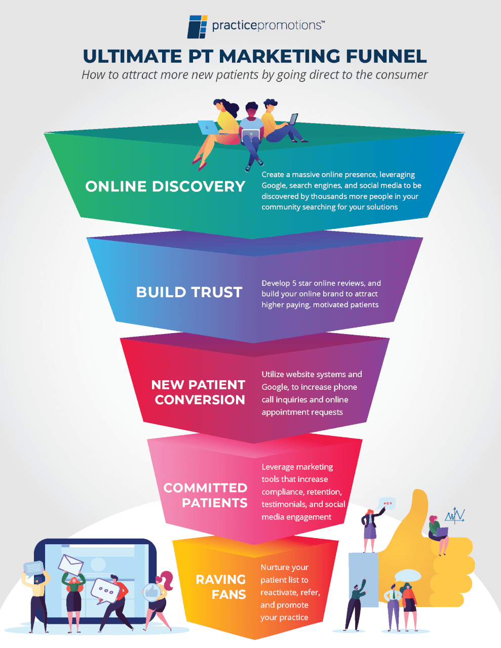 PT Patient Marketing Funnel