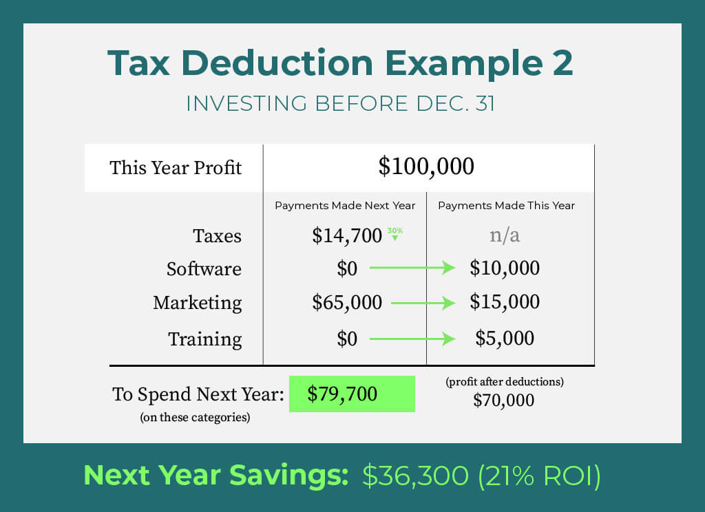 Private Practice Owner Tax Deduction Example 1