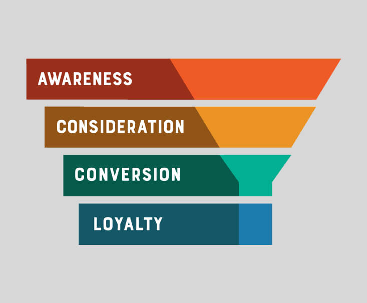 Basic Marketing Agency Funnel Example