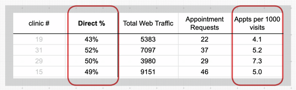 Direct Traffic data