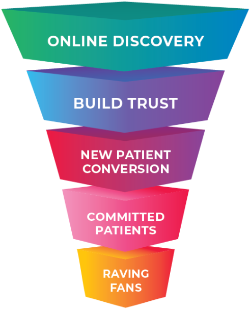 PT Patient funnel