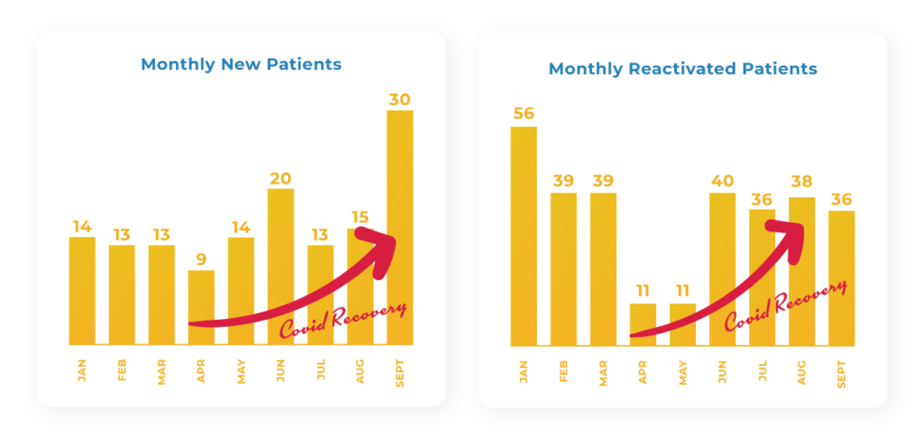 MSR COVID Recovery New and Reactivated Patients